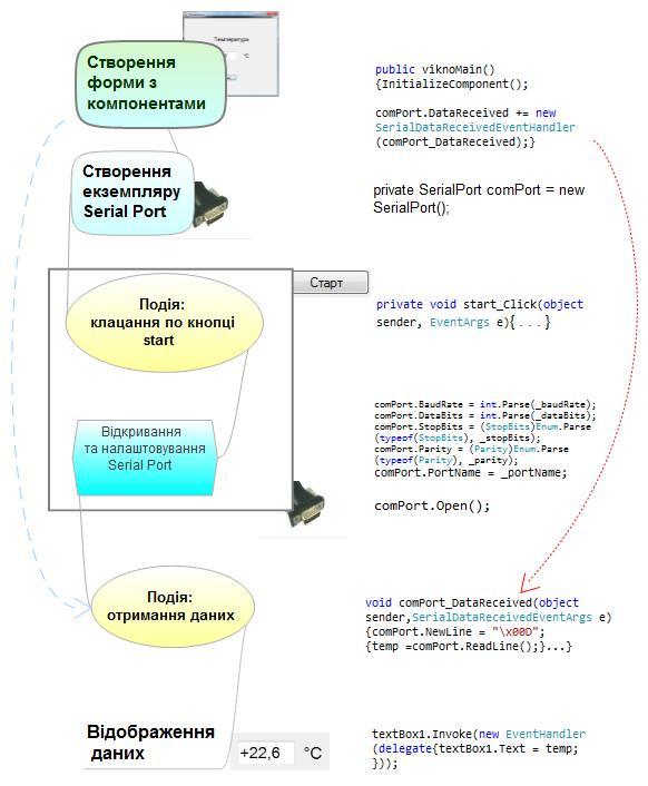 Загальна схема програми